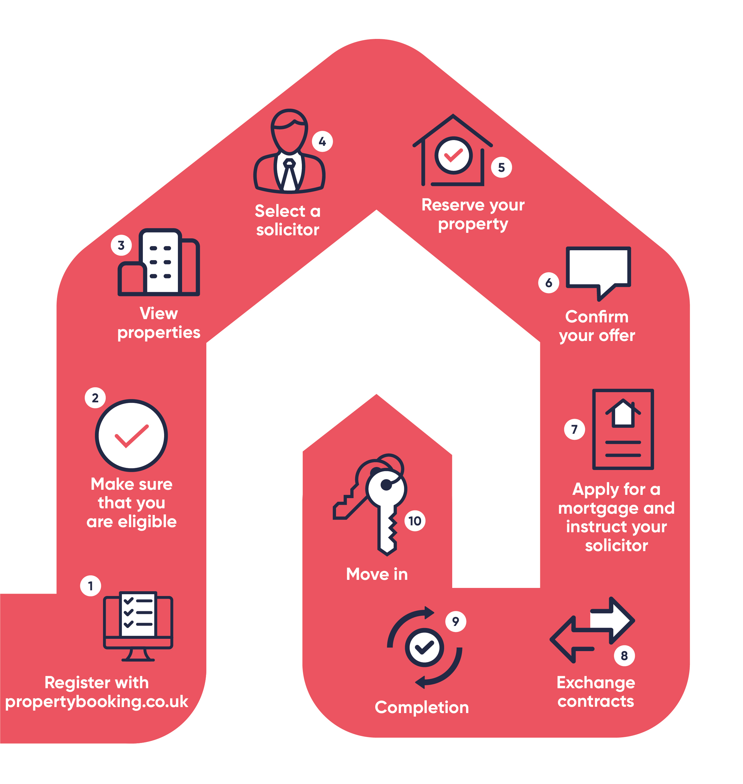 Shared Ownership process